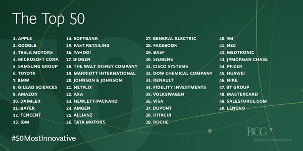 Innovative Companies 2015